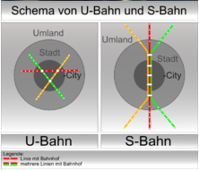 A handy guide to the difference between an U-Bahn and an S-Bahn